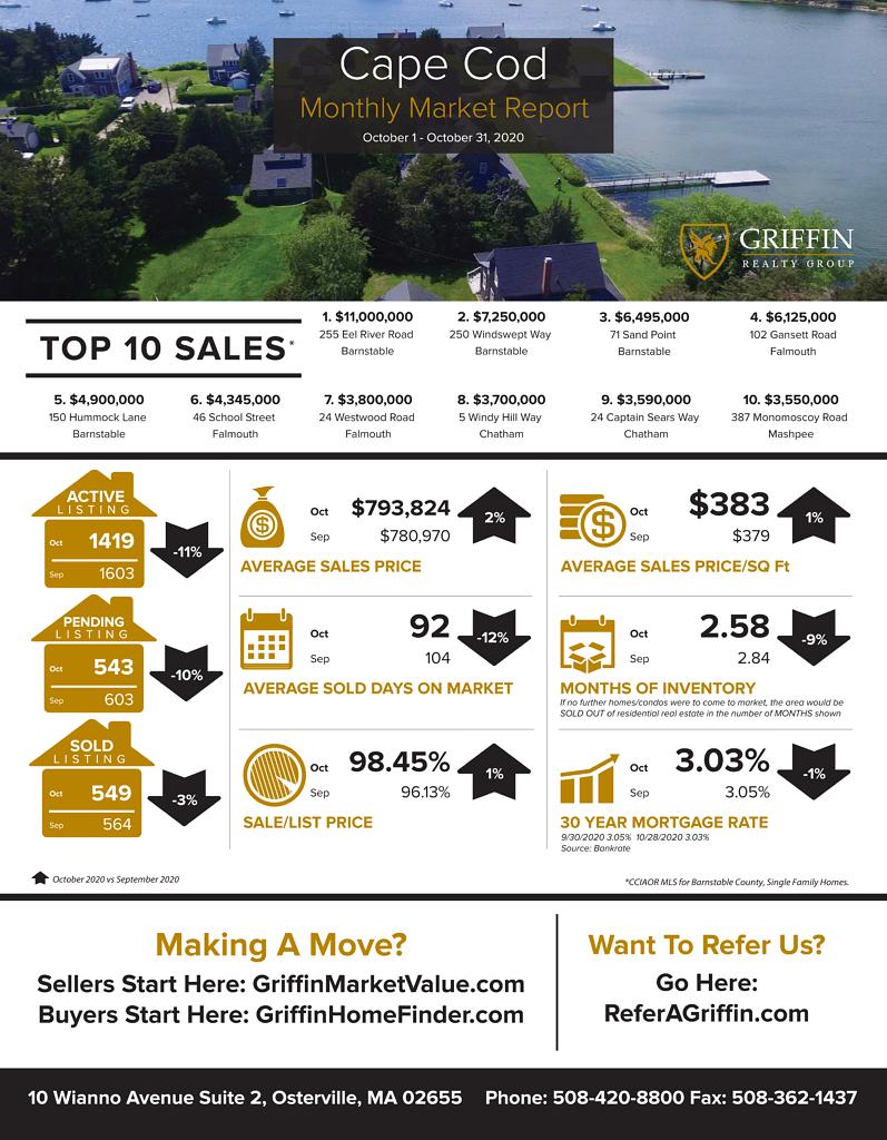 Real Estate Market Update | Cape Cod | October Vs September 2020