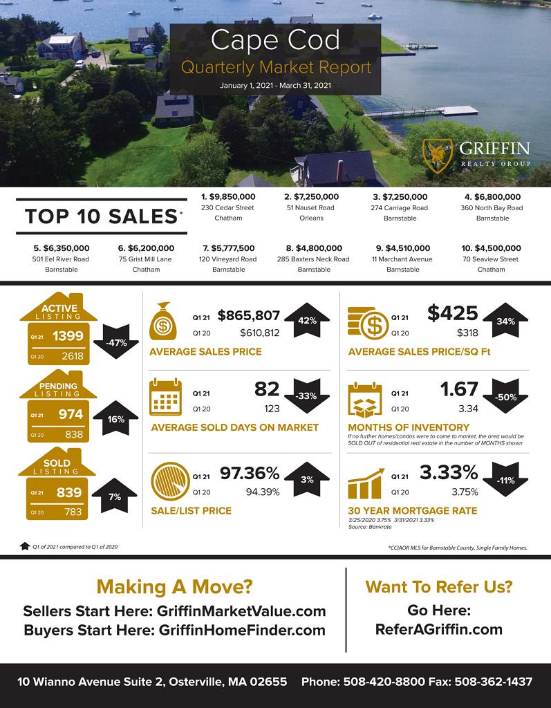 Real Estate Market Update  Cape Cod  2021 1st Quarter vs 2020 1st Quarter