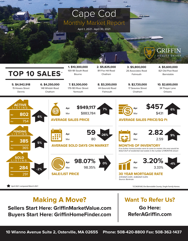 Real Estate Market Update | Cape Cod | April 2021 Vs March 2021