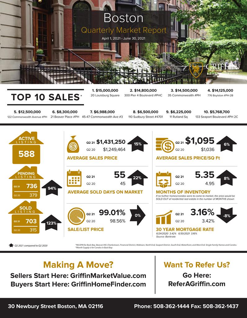 Real Estate Market Update   Boston   2021 2nd Quarter vs 2020 2nd Quarter