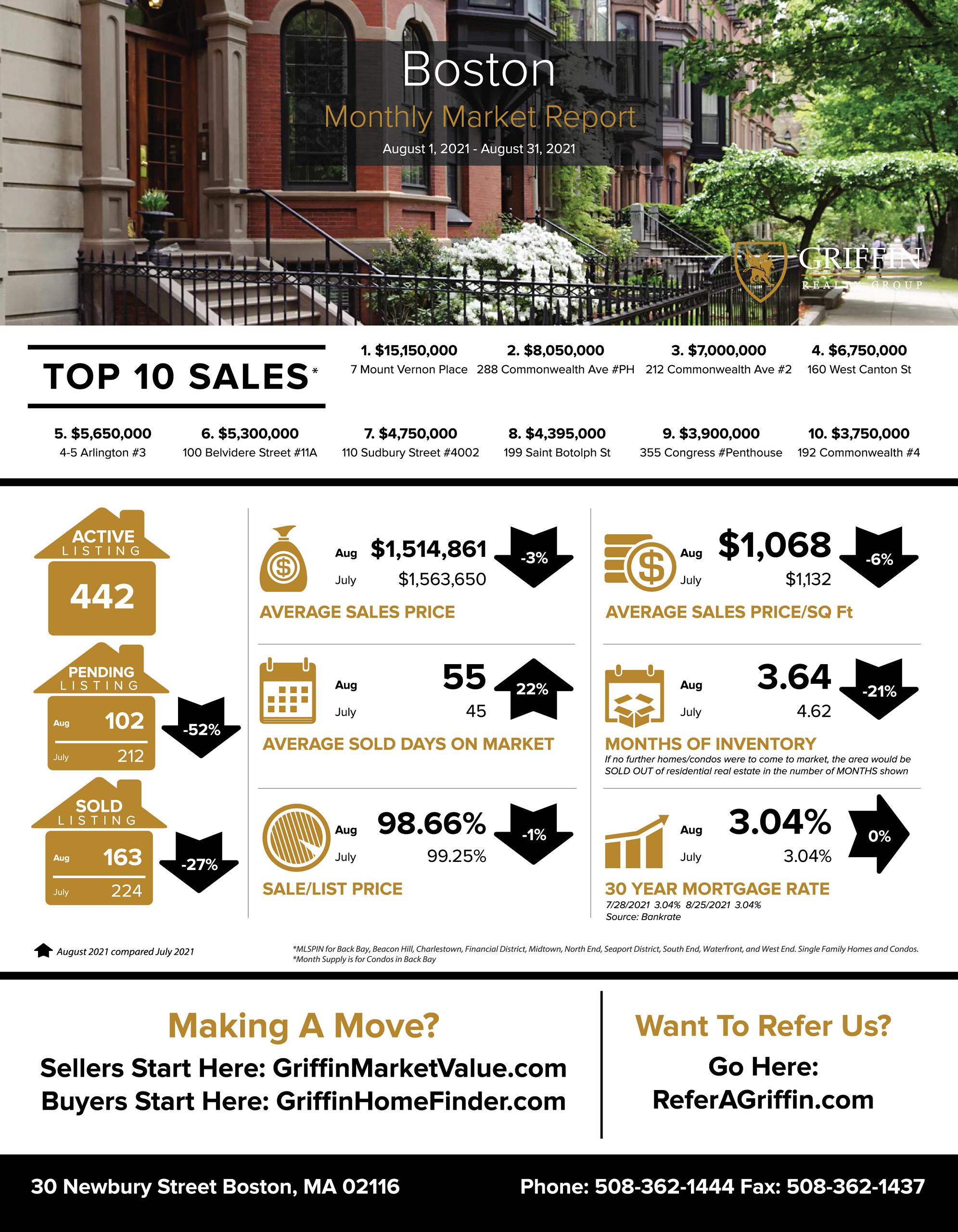Real Estate Market Update | Boston | August 2021 Vs July 2021
