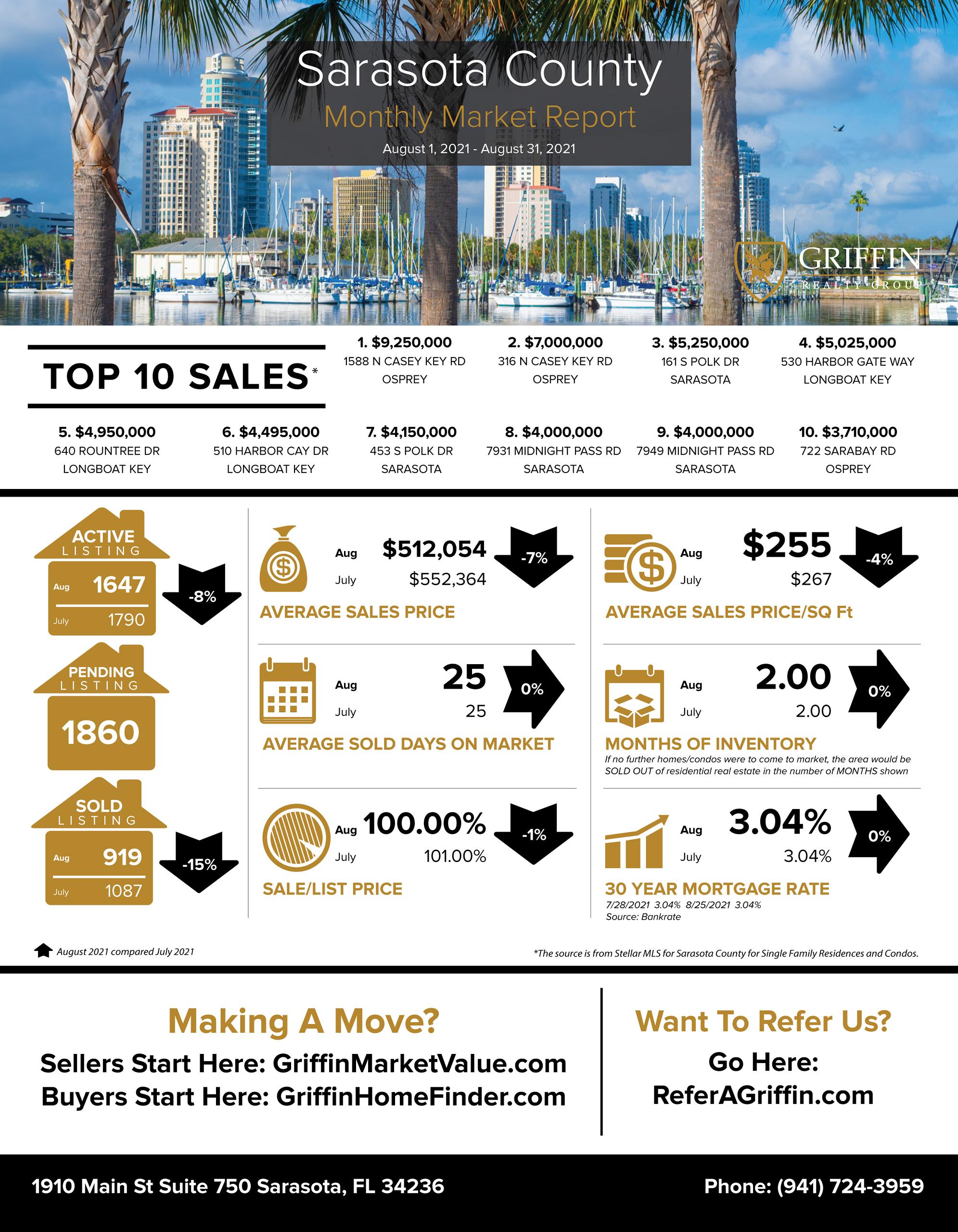 Real Estate Market Update | Sarasota | August 2021 Vs July 2021