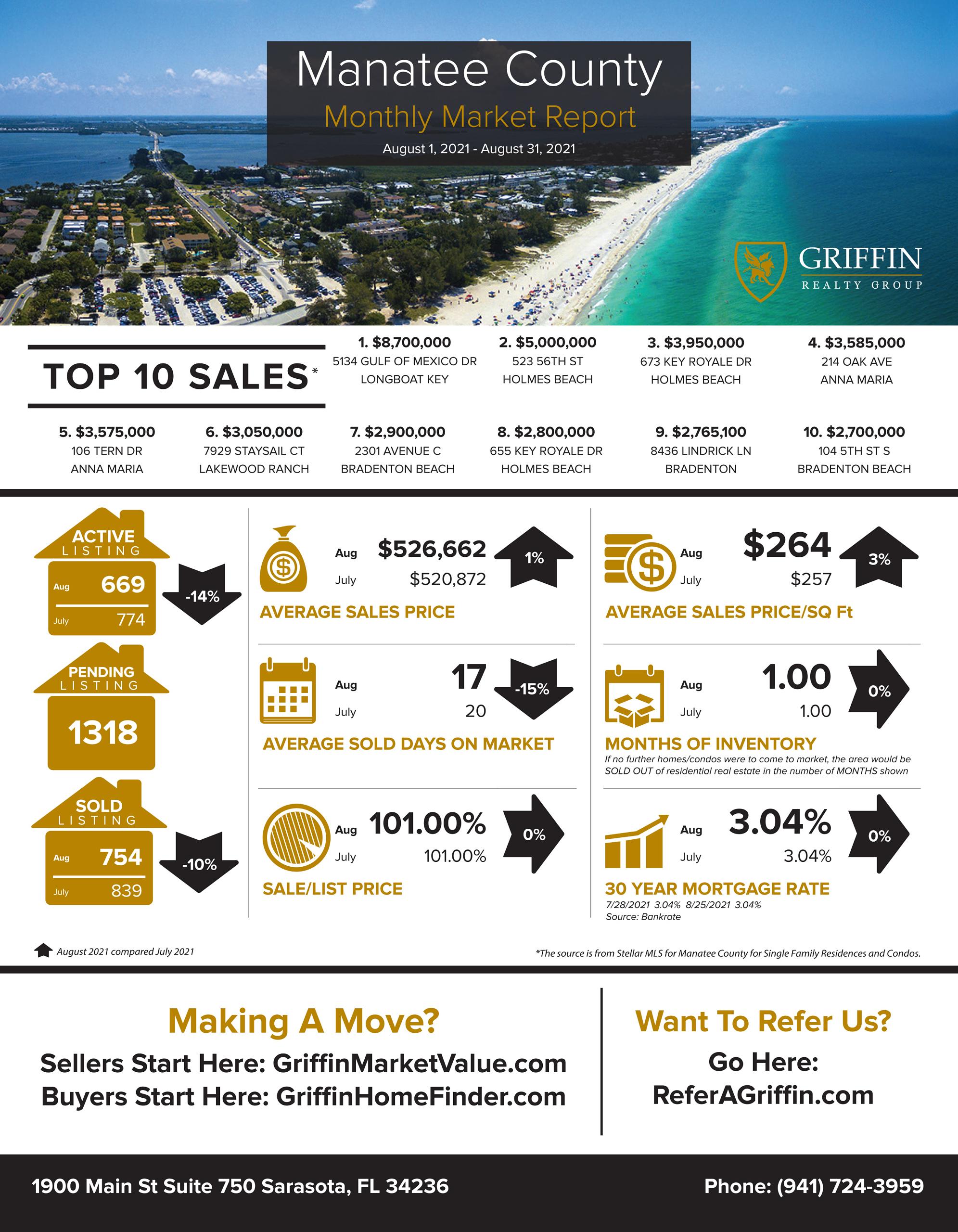 Real Estate Market Update | Manatee | August 2021 Vs July 2021