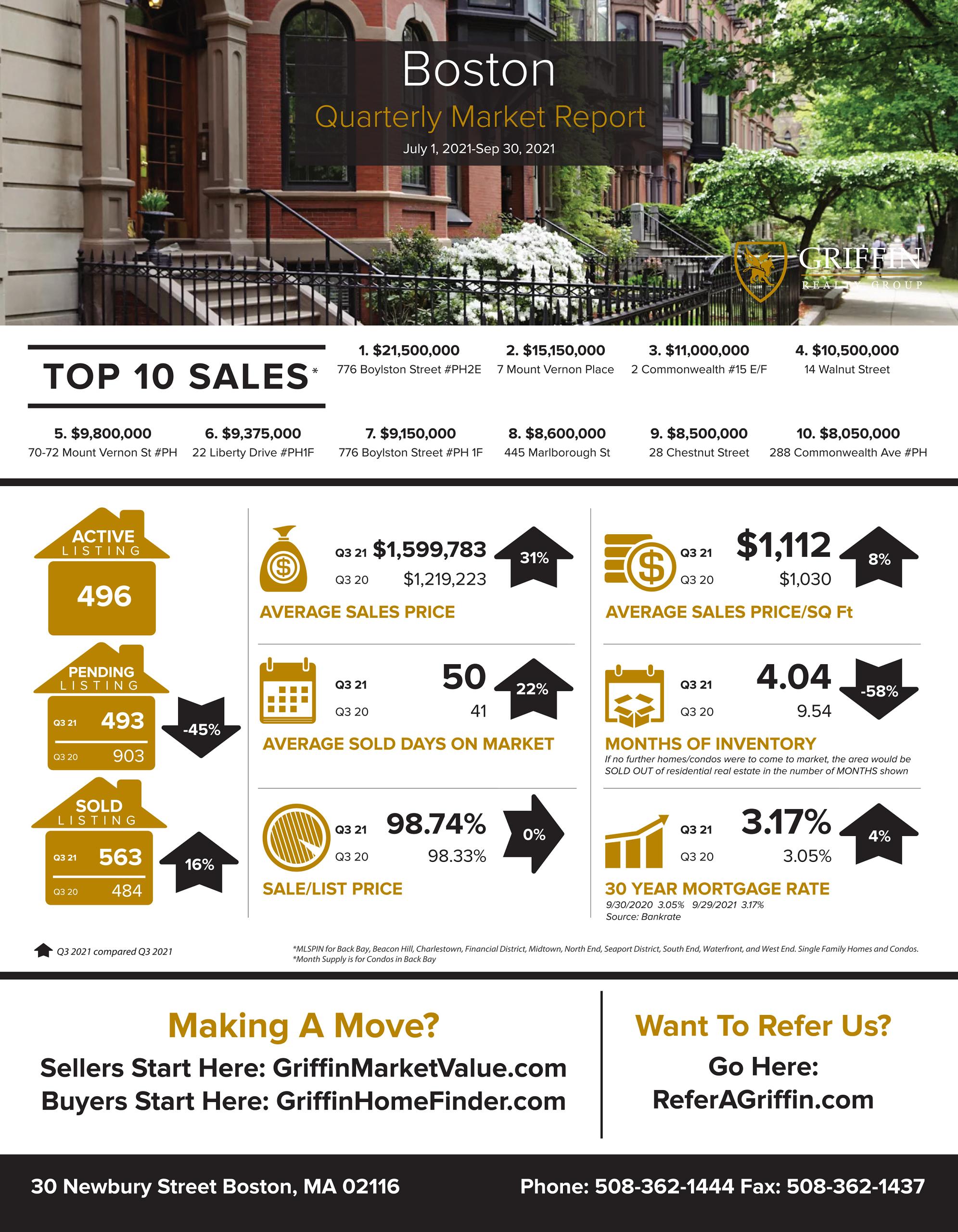 Real Estate Market Update   Boston  2021 3rd Quarter Vs 2020 3rd Quarter