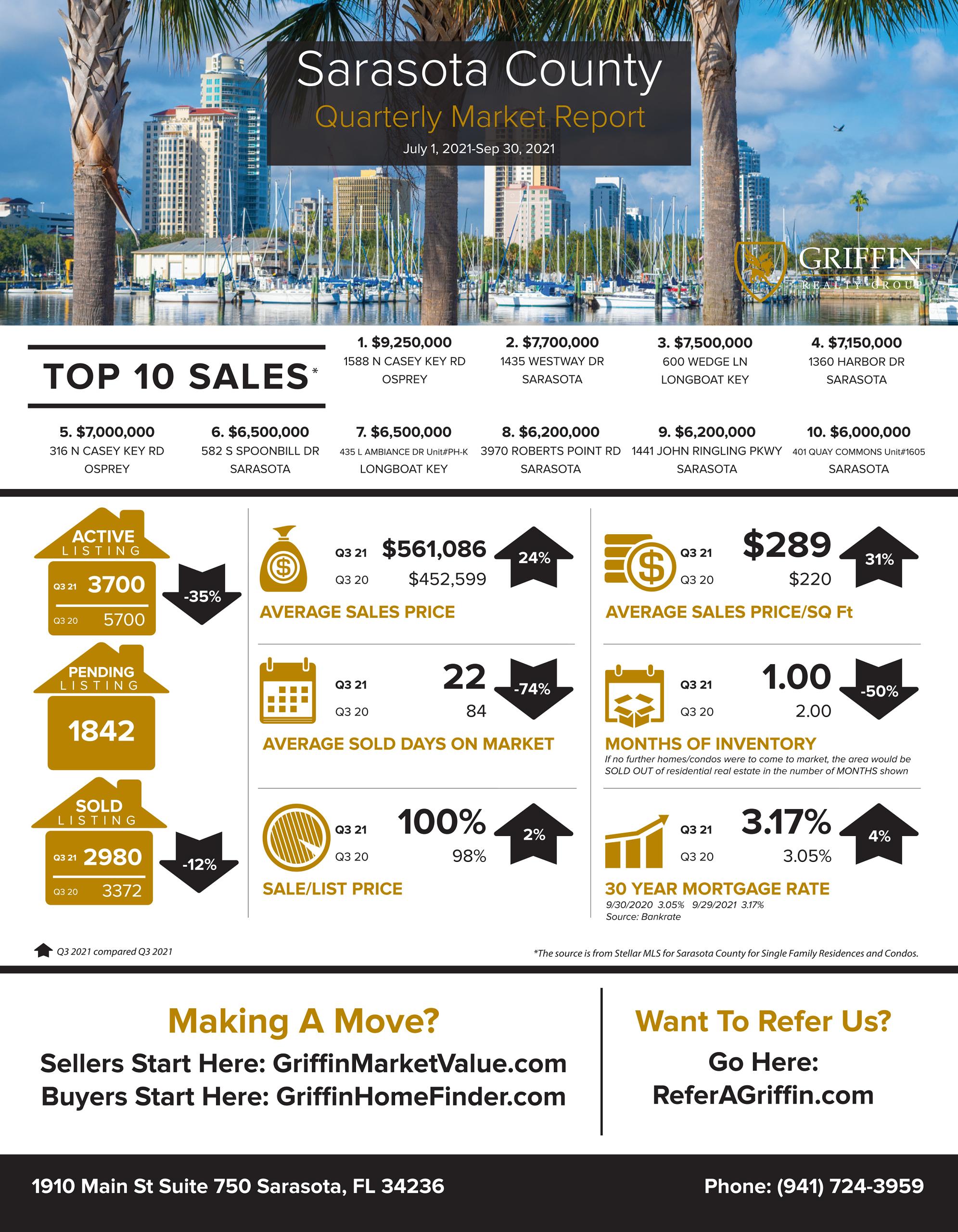 Real Estate Market Update | Sarasota | 2021 3rd Quarter Vs 2020 3rd Quarter